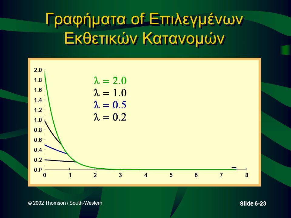 © 2002 Thomson / South-Western Slide 6-23 Γραφήματα of Επιλεγμένων Εκθετικών Κατανομών 0.0 0.2 0.4 0.6 0.8 1.0 1.2 1.4 1.6 1.8 2.0 012345678  