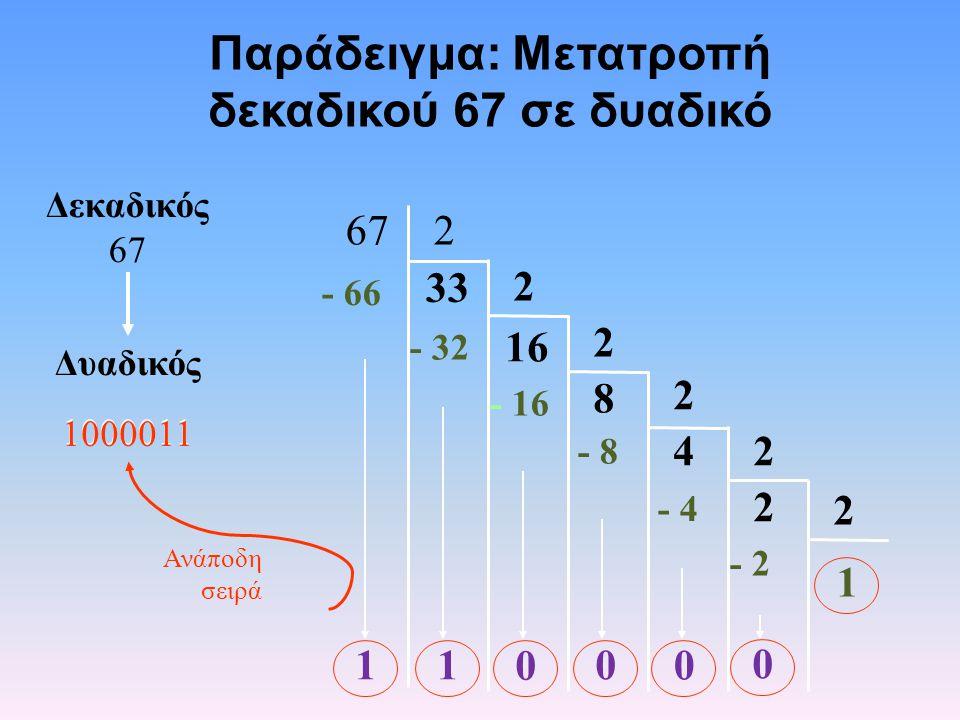Παράδειγμα: Μετατροπή δεκαδικού 67 σε δυαδικό 33 2 16 2 8 2 42 2 2 267 1 1 - 66 1 - 32 0 - 16 0 - 8 0 - 4 0 - 2 Δεκαδικός 67 Δυαδικός 1000011 Ανάποδη σειρά