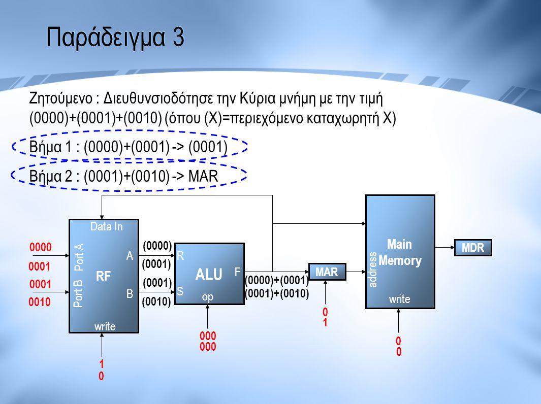 Παράδειγμα 3 Ζητούμενο : Διευθυνσιοδότησε την Κύρια μνήμη με την τιμή (0000)+(0001)+(0010) (όπου (Χ)=περιεχόμενο καταχωρητή Χ) Βήμα 1 : (0000)+(0001)