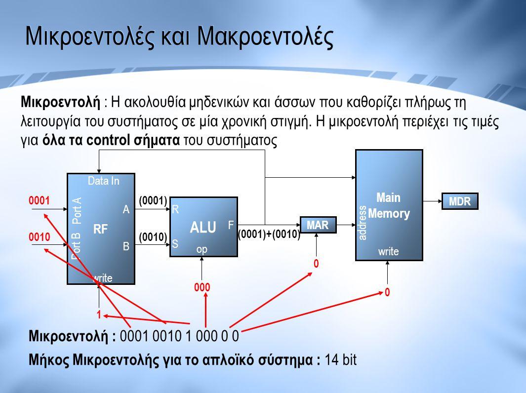 Μικροεντολές και Μακροεντολές Μικροεντολή : Η ακολουθία μηδενικών και άσσων που καθορίζει πλήρως τη λειτουργία του συστήματος σε μία χρονική στιγμή. Η