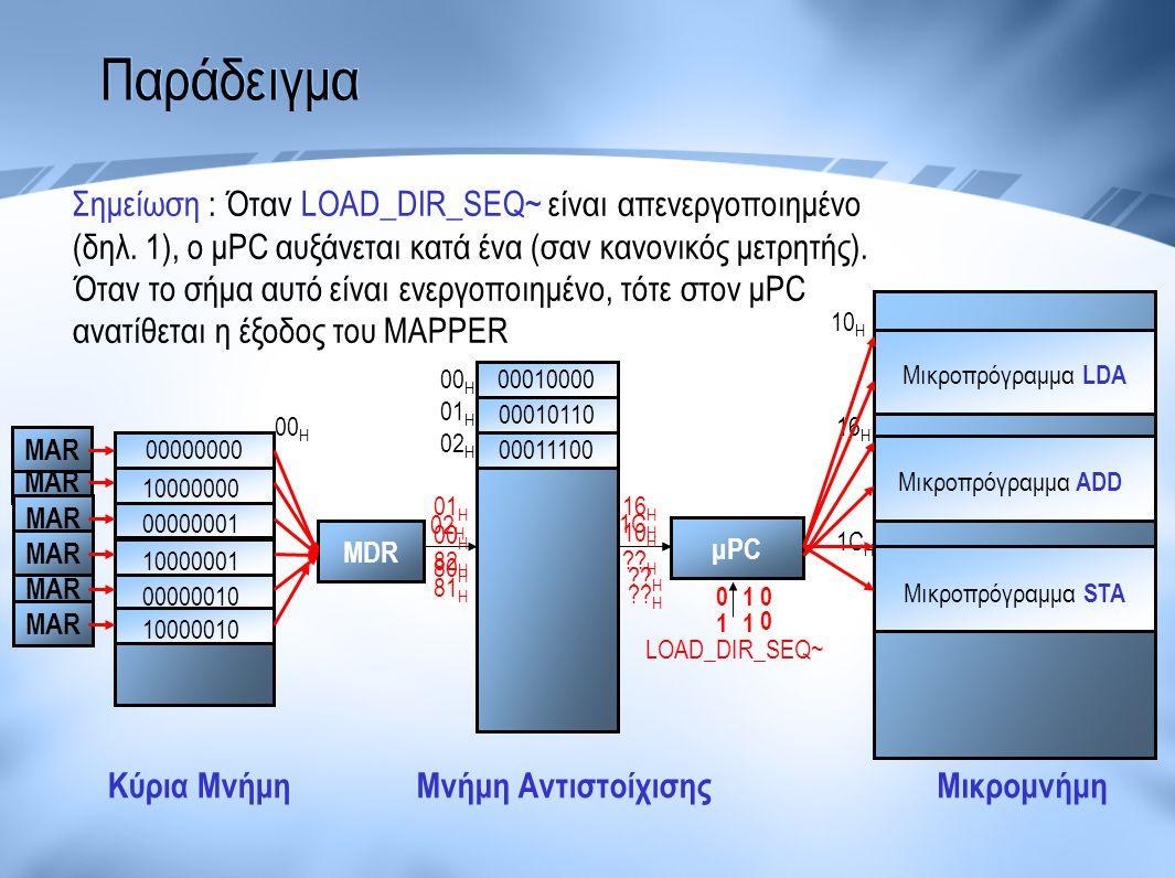 Παράδειγμα Μικροπρόγραμμα LDA Μικροπρόγραμμα ADD Μικροπρόγραμμα STA μPC MDR 00000000 10000000 00000001 10000001 00000010 10000010 LOAD_DIR_SEQ~ Κύρια