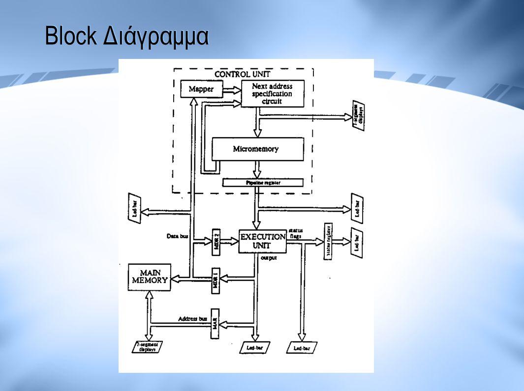 Block Διάγραμμα