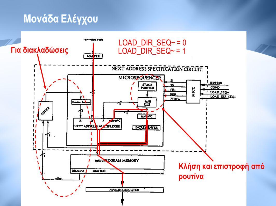 Μονάδα Ελέγχου LOAD_DIR_SEQ~ = 1 LOAD_DIR_SEQ~ = 0 Για διακλαδώσεις Κλήση και επιστροφή από ρουτίνα