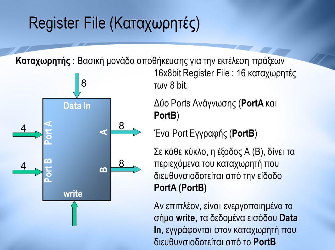 Register File (Καταχωρητές) Port A Port B A B Data In write 4 4 8 8 8 16x8bit Register File : 16 καταχωρητές των 8 bit. Δύο Ports Ανάγνωσης ( PortA κα