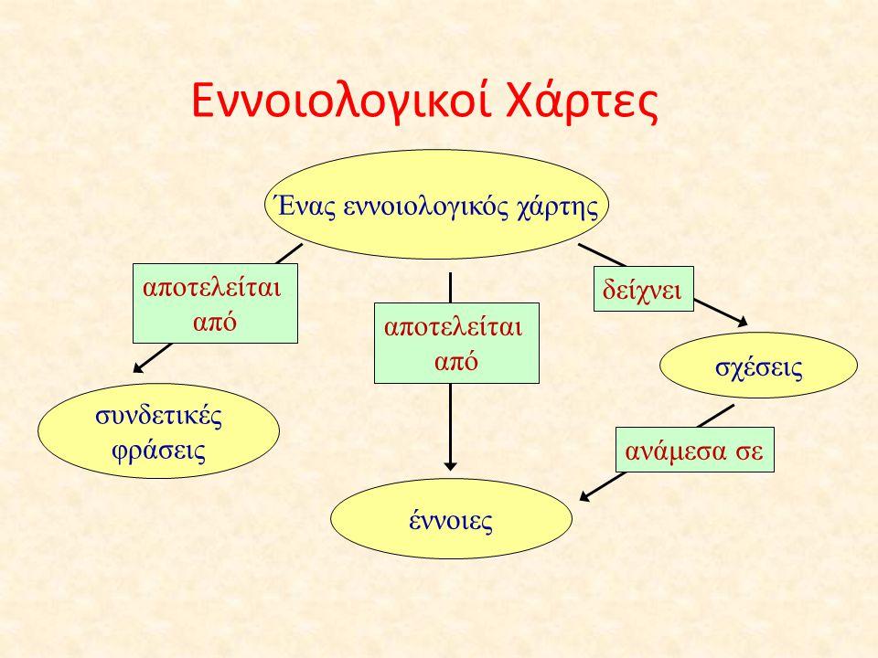 Εννοιολογικοί Χάρτες Ένας εννοιολογικός χάρτης έννοιες συνδετικές φράσεις σχέσεις αποτελείται από δείχνει ανάμεσα σε αποτελείται από