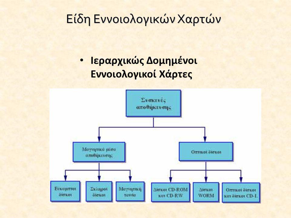 Είδη Εννοιολογικών Χαρτών • Ιεραρχικώς Δομημένοι Εννοιολογικοί Χάρτες Οι έννοιες αντιπροσωπεύονται από μια ιεραρχική μορφή, με τις γενικότερες έννοιες