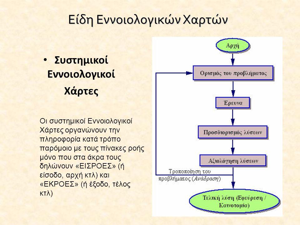Είδη Εννοιολογικών Χαρτών • Συστημικοί Εννοιολογικοί Χάρτες Οι συστημικοί Εννοιολογικοί Χάρτες οργανώνουν την πληροφορία κατά τρόπο παρόμοιο με τους π