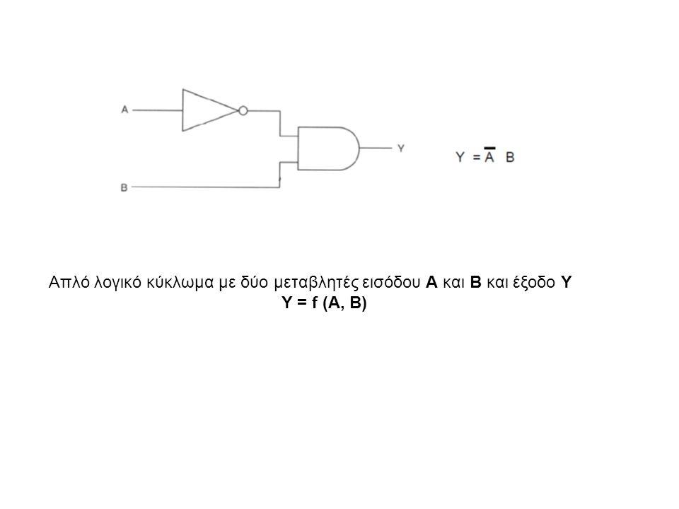 Απλό λογικό κύκλωμα με δύο μεταβλητές εισόδου Α και Β και έξοδο Y Y = f (A, B)