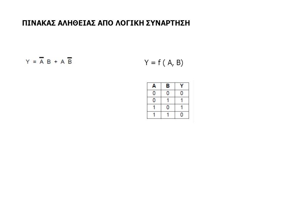 ΠΙΝΑΚΑΣ ΑΛΗΘΕΙΑΣ ΑΠΟ ΛΟΓΙΚΗ ΣΥΝΑΡΤΗΣΗ Y = f ( A, B)