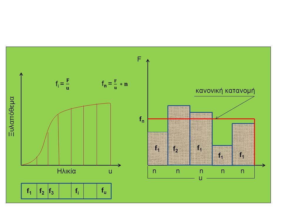 u Ηλικία Ξυλαπόθεμα f 1 f2 f2 f3f3 f i f u f1f1 f2f2 f1f1 f1f1 f1f1 n n n n n fnfn F u κανονική κατανομή