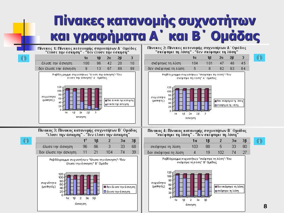 8 Πίνακες κατανομής συχνοτήτων και γραφήματα Α΄ και Β΄ Ομάδας