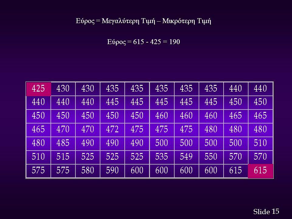 15 Slide Εύρος = Μεγαλύτερη Τιμή – Μικρότερη Τιμή Εύρος = 615 - 425 = 190