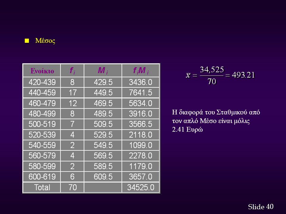 40 Slide n Μέσος Η διαφορά του Σταθμικού από τον απλό Μέσο είναι μόλις 2.41 Ευρώ