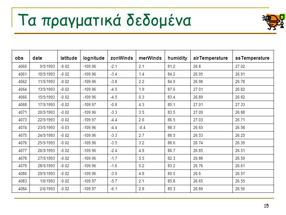 15 Τα πραγματικά δεδομένα obsdatelatitudelognitudezonWindsmerWindshumidityairTemperaturessTemperature 40609/5/1993-0.02-109.96-2.12.181.226.827.02 406