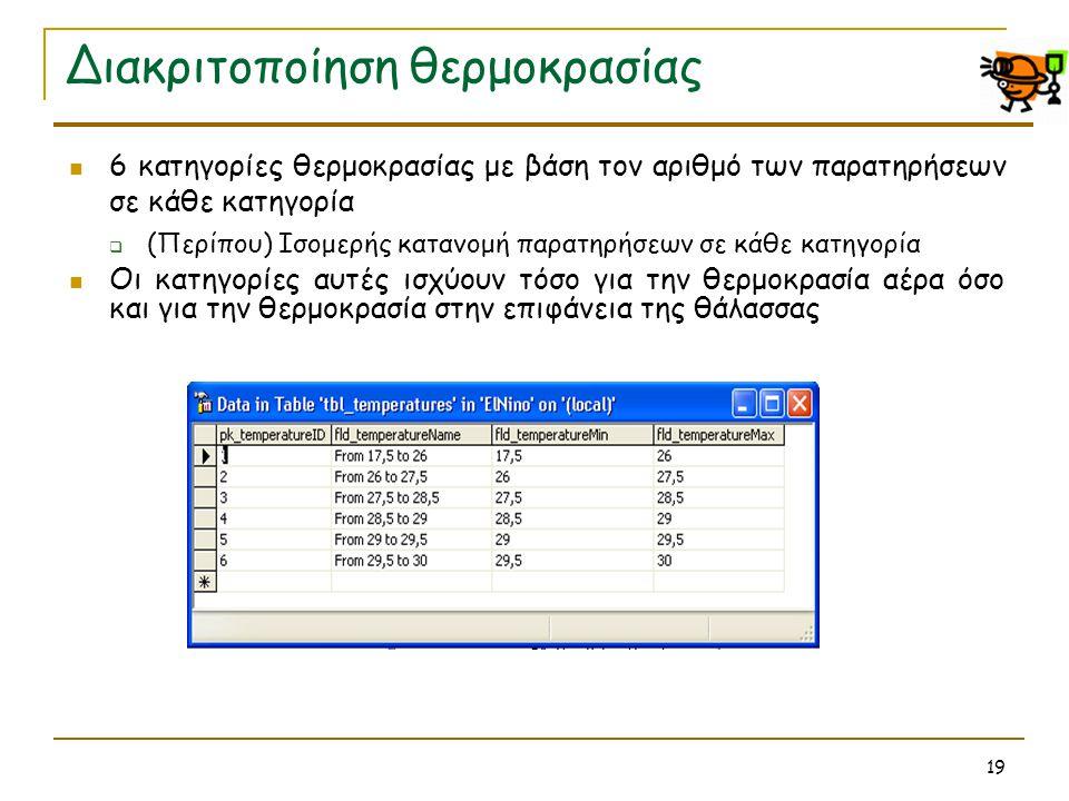 19 Διακριτοποίηση θερμοκρασίας  6 κατηγορίες θερμοκρασίας με βάση τον αριθμό των παρατηρήσεων σε κάθε κατηγορία  (Περίπου) Ισομερής κατανομή παρατηρ