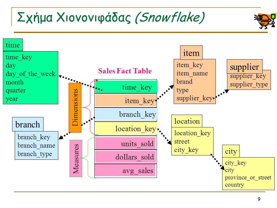 10 Αρχιτεκτονικές αποθήκευσης ΑΔ  Δύο βασικές αρχιτεκτονικές για την αποθήκευση των δεδομένων σε μία ΑΔ  ROLAP (Relational OLAP)  Στηρίζεται στο σχεσιακό μοντέλο  Ένα RDBMS χρησιμοποιείται ως µέσο αποθήκευσης και επερώτησης  MOLAP (Multidimensional OLAP)  Στηρίζεται σε «καθαρά» Multidimensional Databases  Τα δεδομένα αποθηκεύονται σε multidimensional arrays που είναι συμπιεσμένα και δεικτοδοτούμενα (indexed), για λόγους απόδοσης και αποθήκευσης