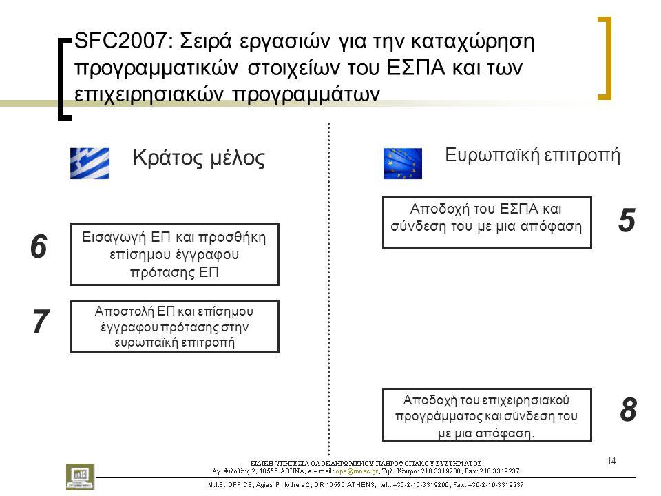 14 SFC2007: Σειρά εργασιών για την καταχώρηση προγραμματικών στοιχείων του ΕΣΠΑ και των επιχειρησιακών προγραμμάτων Κράτος μέλος Ευρωπαϊκή επιτροπή Εισαγωγή ΕΠ και προσθήκη επίσημου έγγραφου πρότασης ΕΠ Αποδοχή του ΕΣΠΑ και σύνδεση του με μια απόφαση Αποστολή ΕΠ και επίσημου έγγραφου πρότασης στην ευρωπαϊκή επιτροπή Αποδοχή του επιχειρησιακού προγράμματος και σύνδεση του με μια απόφαση.