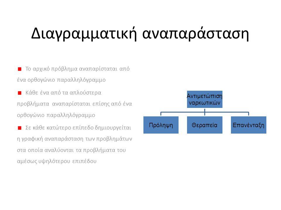 Διαγραμματική αναπαράσταση Το αρχικό πρόβλημα αναπαρίσταται από ένα ορθογώνιο παραλληλόγραμμο Κάθε ένα από τα απλούστερα προβλήματα αναπαρίσταται επίσ