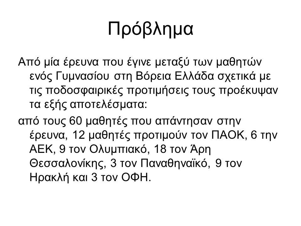 Πρόβλημα Από μία έρευνα που έγινε μεταξύ των μαθητών ενός Γυμνασίου στη Βόρεια Ελλάδα σχετικά με τις ποδοσφαιρικές προτιμήσεις τους προέκυψαν τα εξής