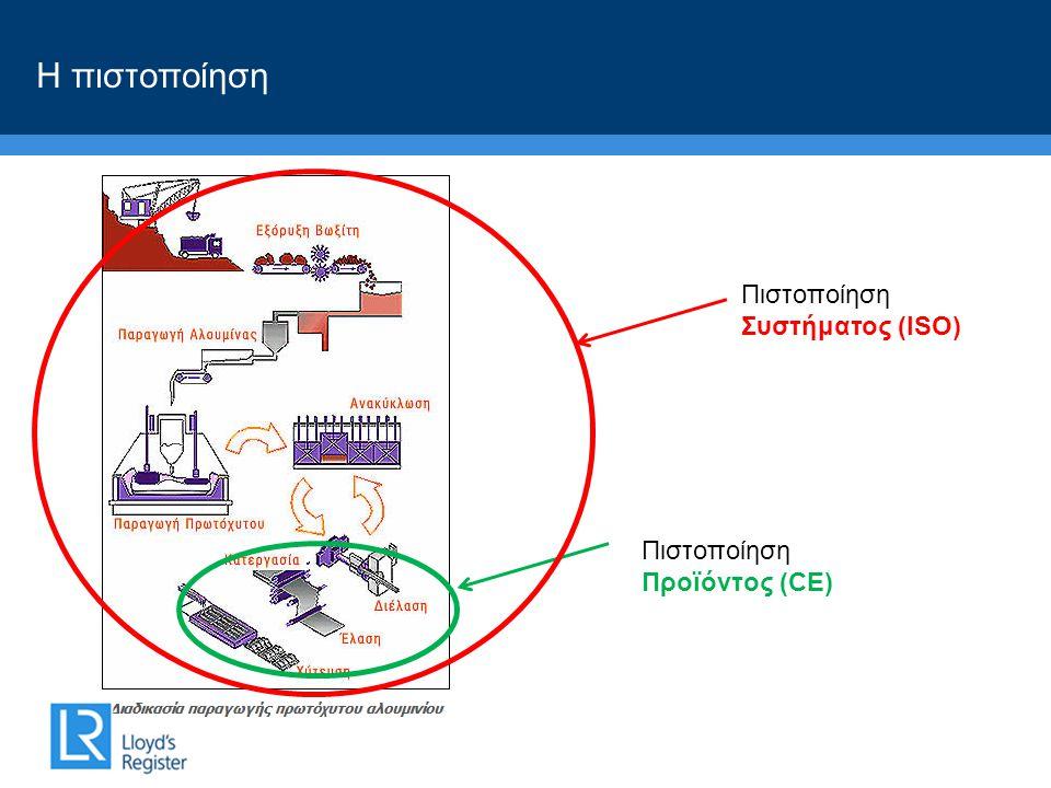 Η πιστοποίηση Πιστοποίηση Προϊόντος (CE) Πιστοποίηση Συστήματος (ΙSO)