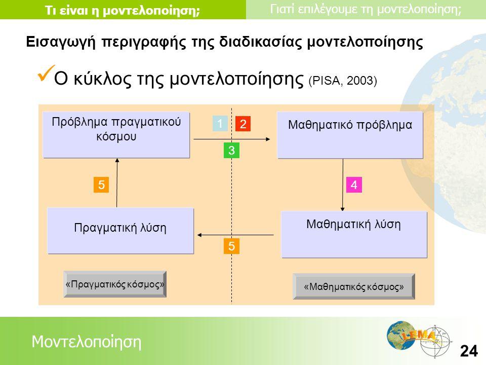 Lessons Μοντελοποίηση Τι είναι η μοντελοποίηση; Γιατί επιλέγουμε τη μοντελοποίηση; 24 Εισαγωγή περιγραφής της διαδικασίας μοντελοποίησης «Πραγματικός