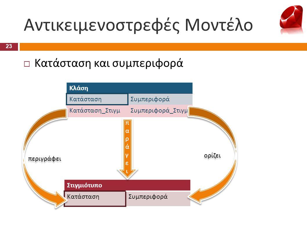 Αντικειμενοστρεφές Μοντέλο 23  Κατάσταση και συμπεριφορά Στιγμιότυπο ΚατάστασηΣυμπεριφορά Κλάση ΚατάστασηΣυμπεριφορά Κατάσταση_ΣτιγμΣυμπεριφορά_Στιγμ