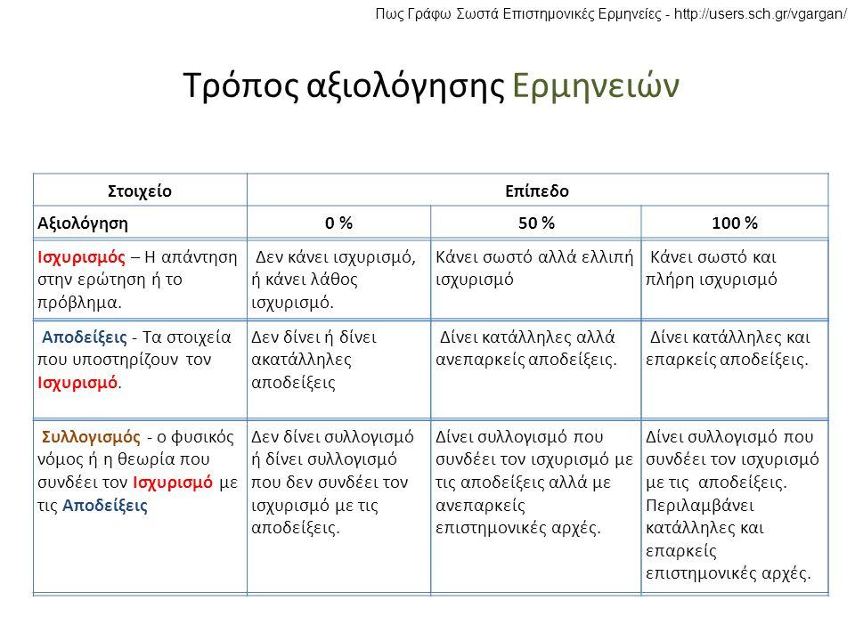 Πως Γράφω Σωστά Επιστημονικές Ερμηνείες - http://users.sch.gr/vgargan/ Τρόπος αξιολόγησης Ερμηνειών ΣτοιχείοΕπίπεδο Αξιολόγηση0 %50 %100 % Ισχυρισμός – Η απάντηση στην ερώτηση ή το πρόβλημα.