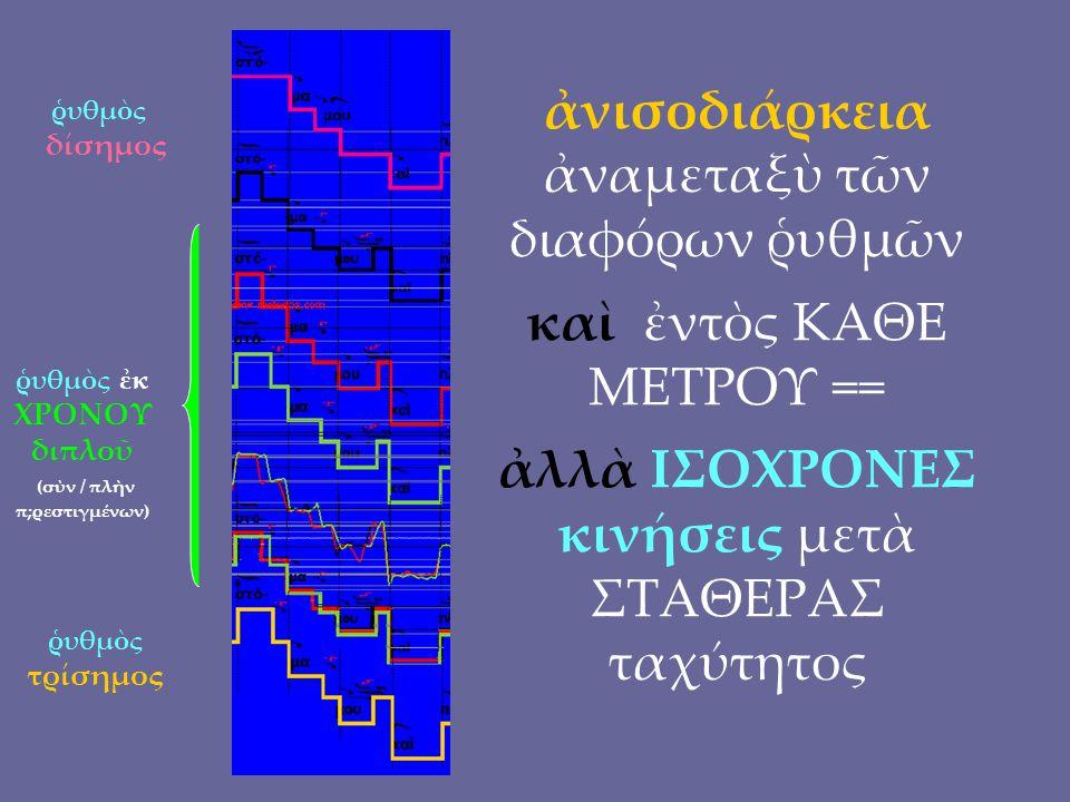 ῥυθμὸς δίσημος ῥυθμὸς ἐκ ΧΡΟΝΟΥ διπλοῦ (σὺν / πλὴν π;ρεστιγμένων) ῥυθμὸς τρίσημος ἀνισοδιάρκεια ἀναμεταξὺ τῶν διαφόρων ῥυθμῶν καὶ ἐντὸς ΚΑΘΕ ΜΕΤΡΟΥ == ἀλλὰ ΙΣΟΧΡΟΝΕΣ κινήσεις μετὰ ΣΤΑΘΕΡΑΣ ταχύτητος