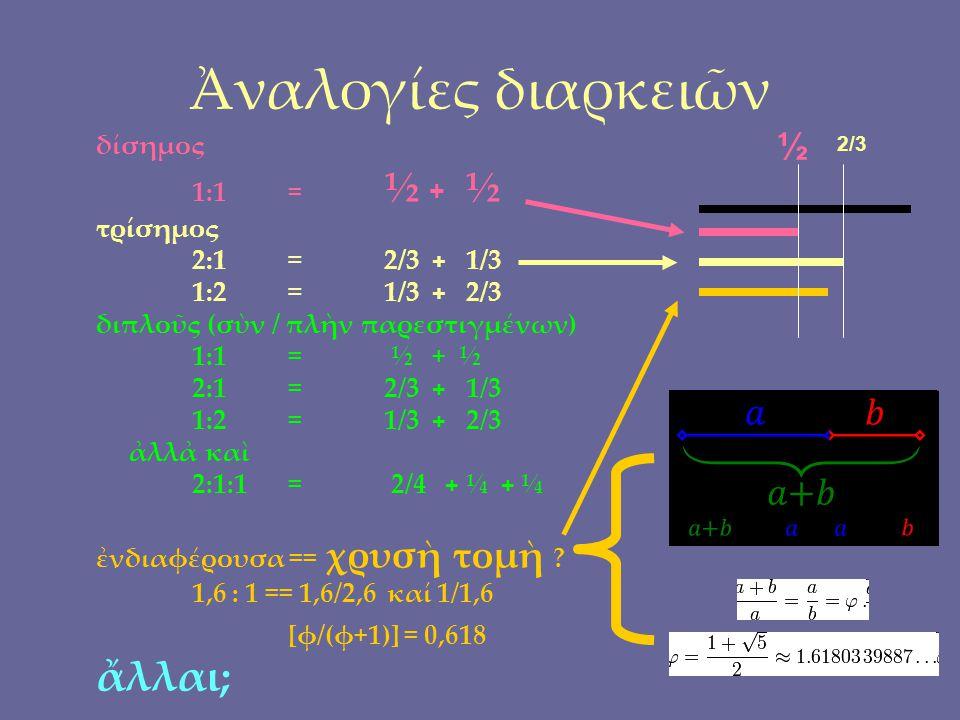 δίσημος 1:1 = ½ + ½ τρίσημος 2:1 = 2/3 + 1/3 1:2 = 1/3 + 2/3 διπλοῦς (σὺν / πλὴν παρεστιγμένων) 1:1= ½ + ½ 2:1 = 2/3 + 1/3 1:2 = 1/3 + 2/3 ἀλλἀ καὶ 2:1:1 = 2/4 + ¼ + ¼ ἐνδιαφέρουσα == χρυσὴ τομὴ .
