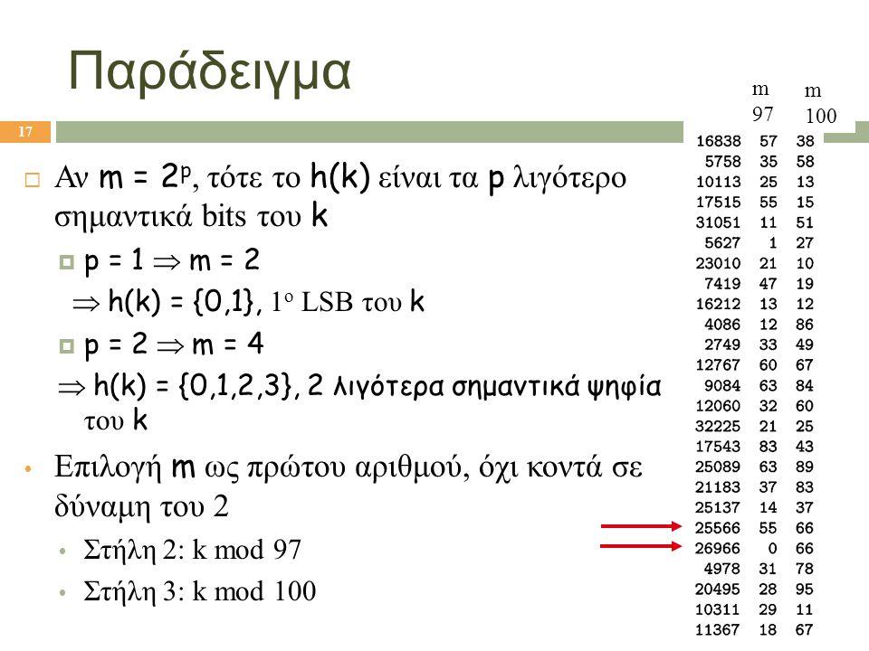 Παράδειγμα  Αν m = 2 p, τότε το h(k) είναι τα p λιγότερο σημαντικά bits του k  p = 1  m = 2  h(k) = {0,1}, 1 ο LSB του k  p = 2  m = 4  h(k) =