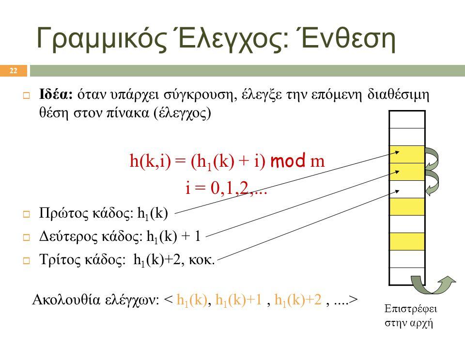Γραμμικός Έλεγχος: Ένθεση  Ιδέα: όταν υπάρχει σύγκρουση, έλεγξε την επόμενη διαθέσιμη θέση στον πίνακα (έλεγχος) h(k,i) = (h 1 (k) + i) mod m i = 0,1