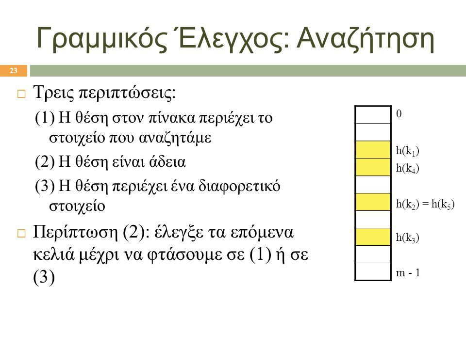 Γραμμικός Έλεγχος: Αναζήτηση  Τρεις περιπτώσεις: (1) Η θέση στον πίνακα περιέχει το στοιχείο που αναζητάμε (2) Η θέση είναι άδεια (3) Η θέση περιέχει