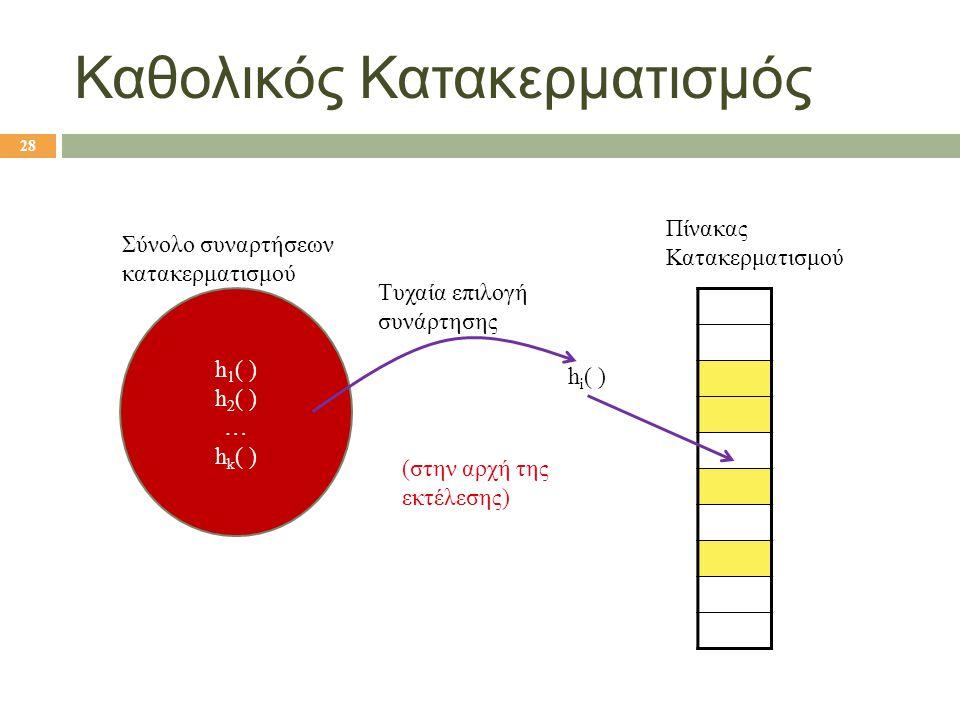 Καθολικός Κατακερματισμός (στην αρχή της εκτέλεσης) h 1 ( ) h 2 ( ) … h k ( ) Σύνολο συναρτήσεων κατακερματισμού Τυχαία επιλογή συνάρτησης h i ( ) Πίν