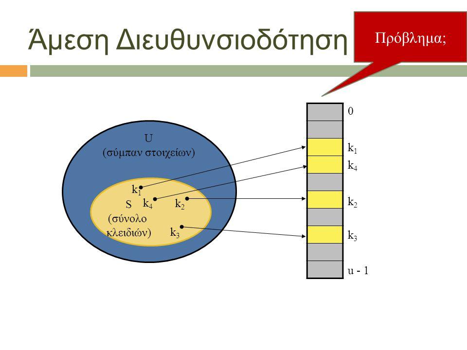 4 Άμεση Διευθυνσιοδότηση U (σύμπαν στοιχείων) S (σύνολο κλειδιών) 0 u - 1 k3k3 k2k2 k1k1 k4k4 k1k1 k4k4 k2k2 k3k3 Πρόβλημα;