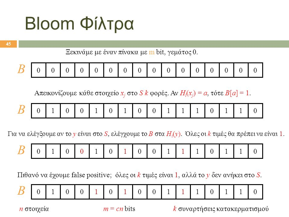 45 Bloom Φίλτρα Ξεκινάμε με έναν πίνακα με m bit, γεμάτος 0. Απεικονίζουμε κάθε στοιχείο x j στο S k φορές. Αν H i (x j ) = a, τότε B[a] = 1. 00000000