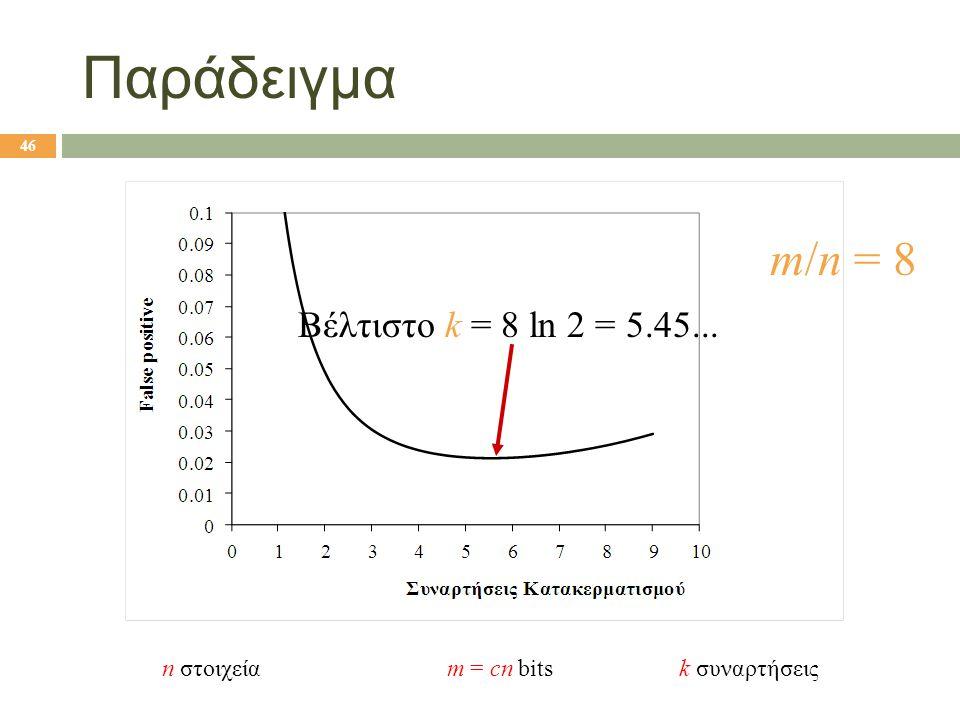 46 Παράδειγμα m/n = 8 Βέλτιστο k = 8 ln 2 = 5.45... n στοιχεία m = cn bits k συναρτήσεις