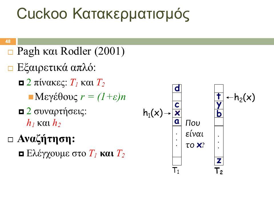 48 Cuckoo Κατακερματισμός  Pagh και Rodler (2001)  Εξαιρετικά απλό:  2 πίνακες: T 1 και T 2  Μεγέθους r = (1+ε)n  2 συναρτήσεις: h 1 και h 2  Αν