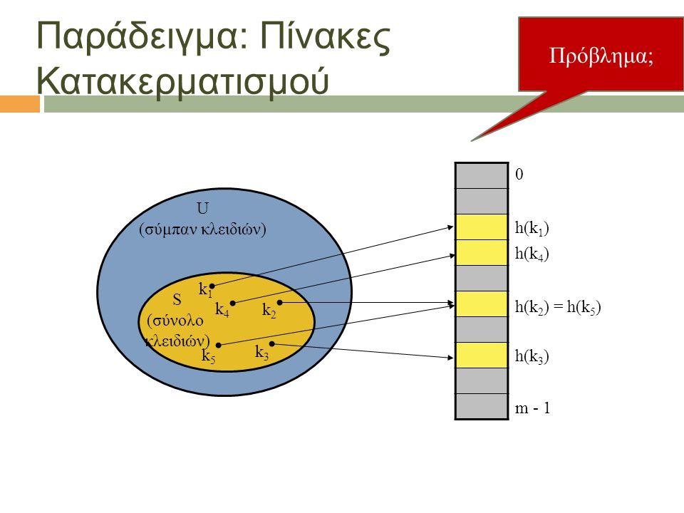 7 Παράδειγμα: Πίνακες Κατακερματισμού U (σύμπαν κλειδιών) 0 m - 1 h(k 3 ) h(k 2 ) = h(k 5 ) h(k 1 ) h(k 4 ) k1k1 k4k4 k2k2 k5k5 k3k3 S (σύνολο κλειδιώ