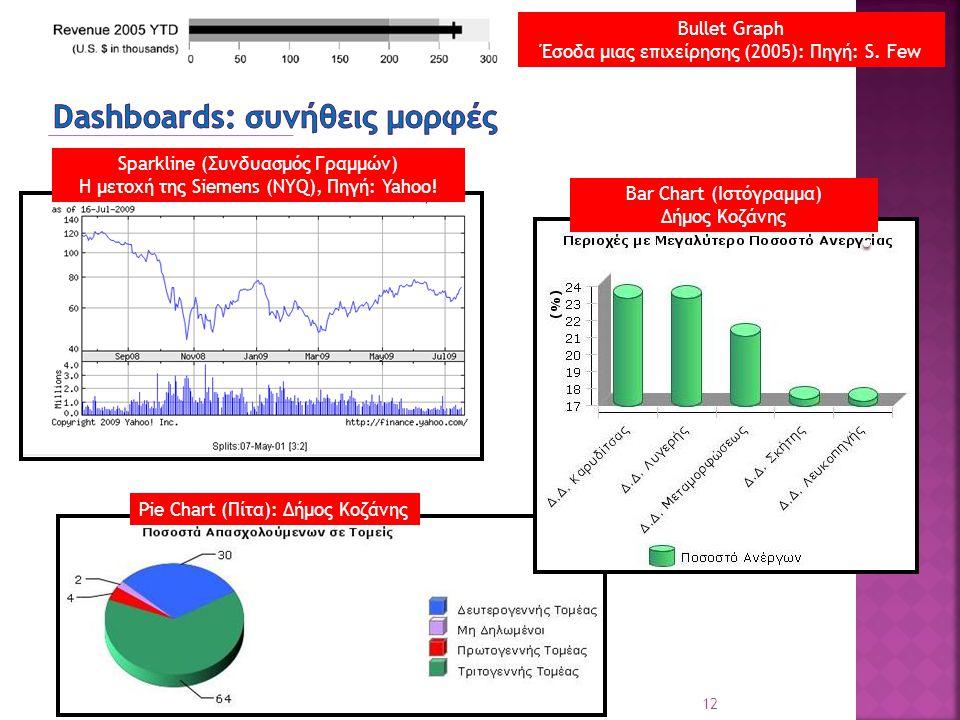 12 ΠΕΤΑ: ΟΤΑ Επιχειρησιακή Νοημοσύνη [Bc1.1.3 ΕΙΣΑΓΩΓΗ] Pie Chart (Πίτα): Δήμος Κοζάνης Sparkline (Συνδυασμός Γραμμών) Η μετοχή της Siemens (NYQ), Πηγ