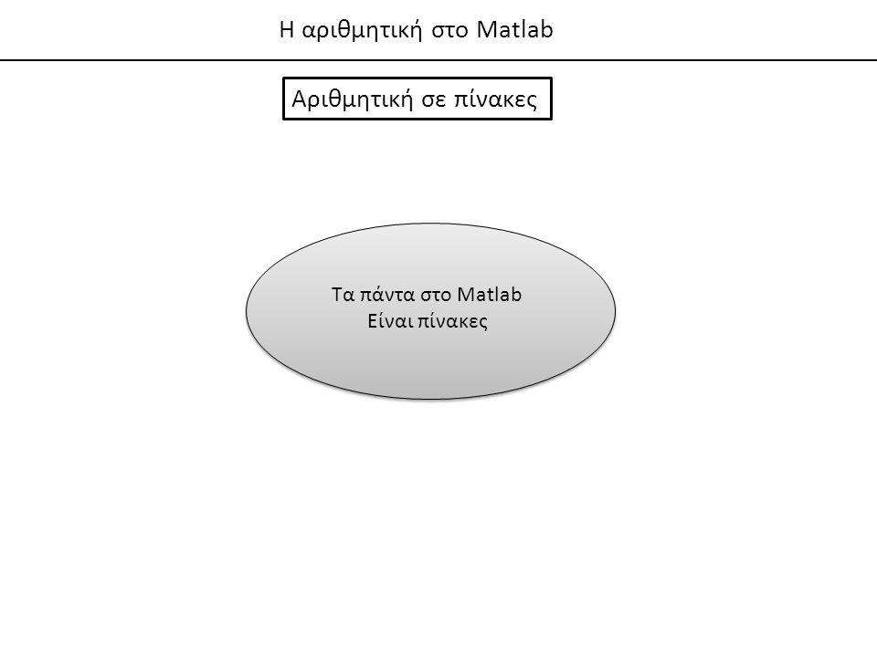 Η αριθμητική στο Matlab + Πρόσθεση - Αφαίρεση * Πολ/σμός / Διαίρεση ^ Υψωση σε δύναμη Βασικοί τελεστέςΜαθηματικές συναρτήσεις sin(x) cos(x) tan(x) log(x) exp(x) Ημίτονο Συνημίτονο Εφαπτομένη Φυσικός λογάριθμος = e^(x)