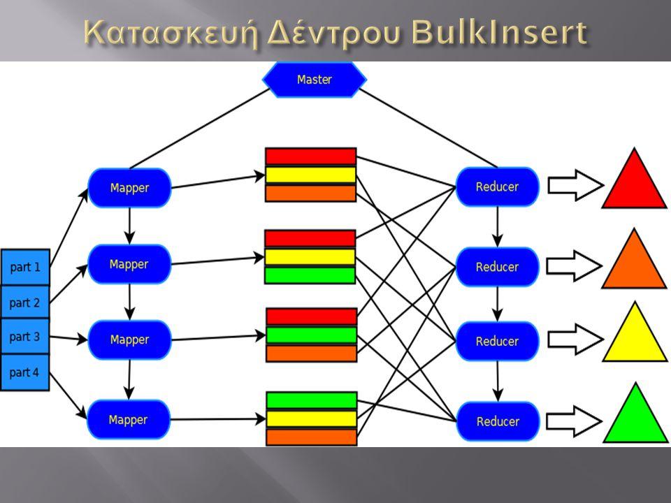  Mapper  Επεξεργασία Δεδομένων  Αντιστοίχιση Στην Μορφή (key,value)  Partitioner  Ομαδοποίηση Δεδομένων  Συνεχόμενες Τιμές Σε Κάθε Reducer  Red
