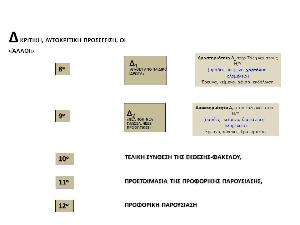 Δ ΚΡΙΤΙΚΗ, ΑΥΤΟΚΡΙΤΙΚΗ ΠΡΟΣΕΓΓΙΣΗ, ΟΙ «ΆΛΛΟΙ» Δ 1 « GAGET ΑΠΟ ΠΑΙΔΙΚΟ ΙΔΡΩΤΑ» Δραστηριότητα Δ 1 στην Τάξη και στους Η/Υ (ομάδες - κείμενο, χαρτόνια - ολομέλεια) Έρευνα, κείμενο, αφίσα, εκδήλωση Δ 2 «ΝΕΑ ΗΘΗ, ΝΕΑ ΓΛΩΣΣΑ, ΝΕΕΣ ΠΡΟΟΠΤΙΚΕΣ» Δραστηριότητα Δ 2 στην Τάξη και στους Η/Υ (ομάδες - κείμενο, διαφάνειες - ολομέλεια) Έρευνα, πίνακες, Γραφήματα, ΤΕΛΙΚΗ ΣΥΝΘΕΣΗ ΤΗΣ ΕΚΘΕΣΗΣ-ΦΑΚΕΛΟΥ, ΠΡΟΕΤΟΙΜΑΣΙΑ ΤΗΣ ΠΡΟΦΟΡΙΚΗΣ ΠΑΡΟΥΣΙΑΣΗΣ, ΠΡΟΦΟΡΙΚΗ ΠΑΡΟΥΣΙΑΣΗ 8ο8ο8ο8ο 9ο9ο9ο9ο 10 ο 11 ο 12 ο