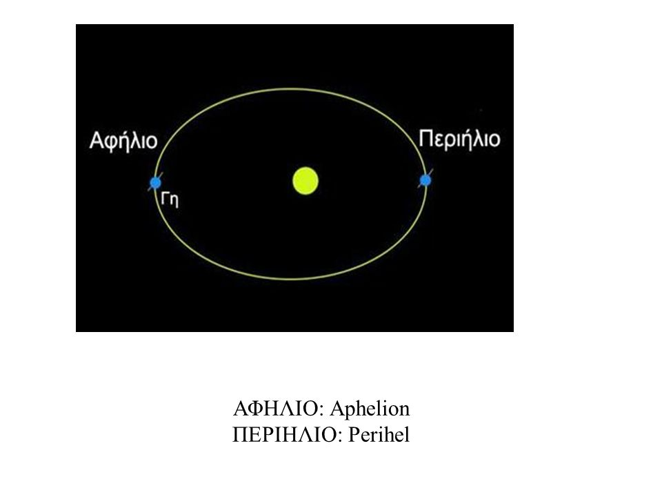 ΑΦΗΛΙΟ: Aphelion ΠΕΡΙΗΛΙΟ: Perihel