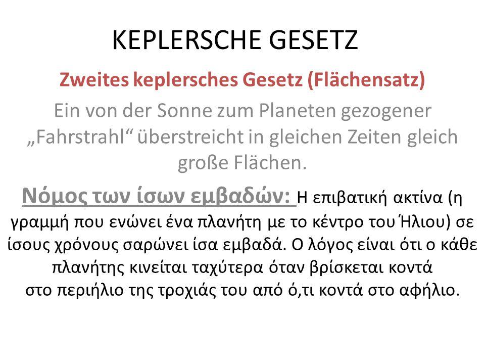 """KEPLERSCHE GESETZ Zweites keplersches Gesetz (Flächensatz) Ein von der Sonne zum Planeten gezogener """"Fahrstrahl überstreicht in gleichen Zeiten gleich große Flächen."""