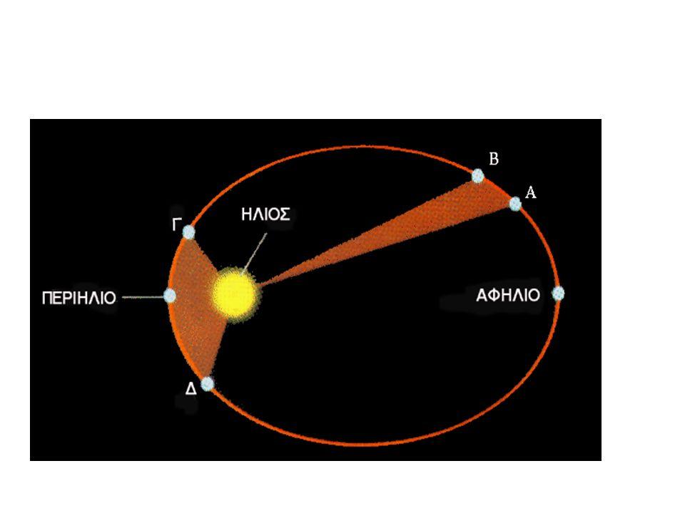 KEPLERSCHE GESETZ DRITTES KEPLERCHE GESETZ Die Quadrate der Umlaufzeiten zweier Planeten verhalten sich wie die dritten Potenzen (Kuben) der großen Bahnhalbachsen Νόμος αστρικών περιφορών: Ο λόγος του τετραγώνου του χρόνου περιφοράς ενός πλανήτη γύρω από τον Ήλιο προς τον κύβο του μεγάλου ημιάξονα της τροχιάς του είναι σταθερός.