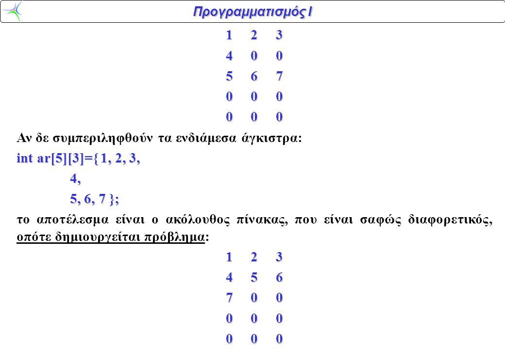 Προγραμματισμός Ι 1 2 3 4 0 0 5 6 7 0 0 0 Αν δε συμπεριληφθούν τα ενδιάμεσα άγκιστρα: int ar[5][3]={ 1, 2, 3, 4, 4, 5, 6, 7 }; 5, 6, 7 }; το αποτέλεσμ