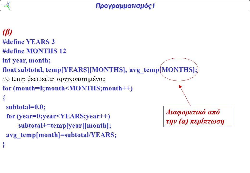 Προγραμματισμός Ι (β) #define YEARS 3 #define MONTHS 12 int year, month; float subtotal, temp[YEARS][MONTHS], avg_temp[MONTHS]; //ο temp θεωρείται αρχικοποιημένος for (month=0;month<MONTHS;month++) { subtotal=0.0; subtotal=0.0; for (year=0;year<YEARS;year++) for (year=0;year<YEARS;year++) subtotal+=temp[year][month]; subtotal+=temp[year][month]; avg_temp[month]=subtotal/YEARS; avg_temp[month]=subtotal/YEARS;} (α) Διαφορετικό από την (α) περίπτωση