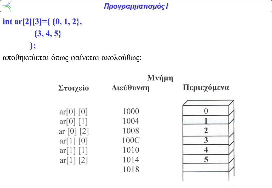 Προγραμματισμός Ι Αρχικοποίηση πολυδιάστατου πίνακα 0 Για την αρχικοποίηση ενός πολυδιάστατου πίνακα κλείνουμε κάθε γραμμή αρχικών τιμών σε άγκιστρα.