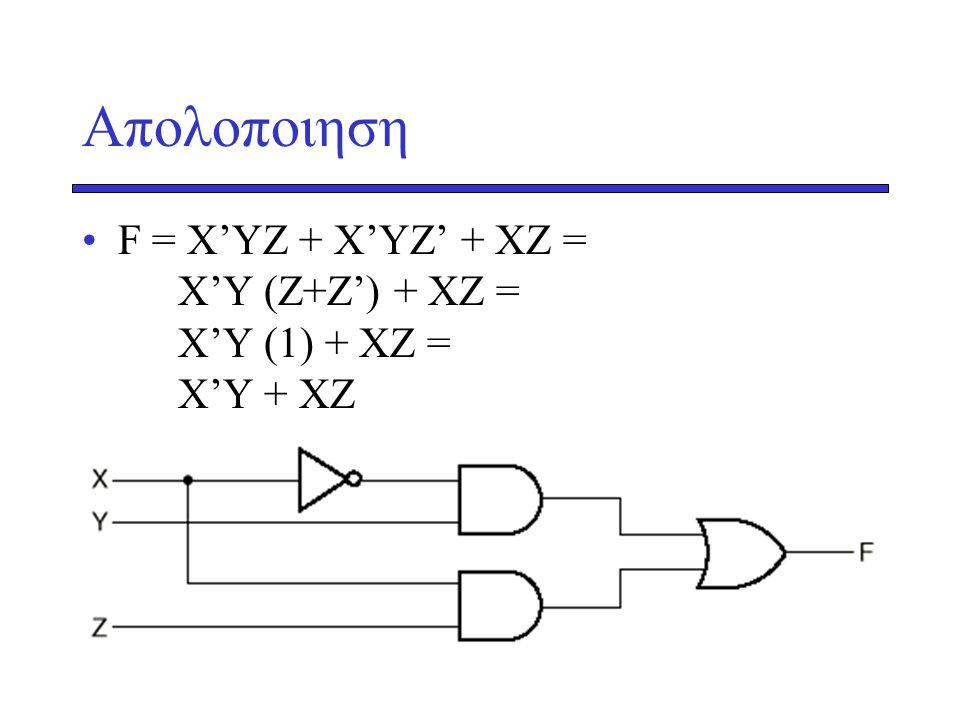 Aπολοποιηση •F = Χ'ΥΖ + Χ'ΥΖ' + ΧΖ = X'Y (Z+Z') + XZ = X'Y (1) + XZ = X'Y + XZ