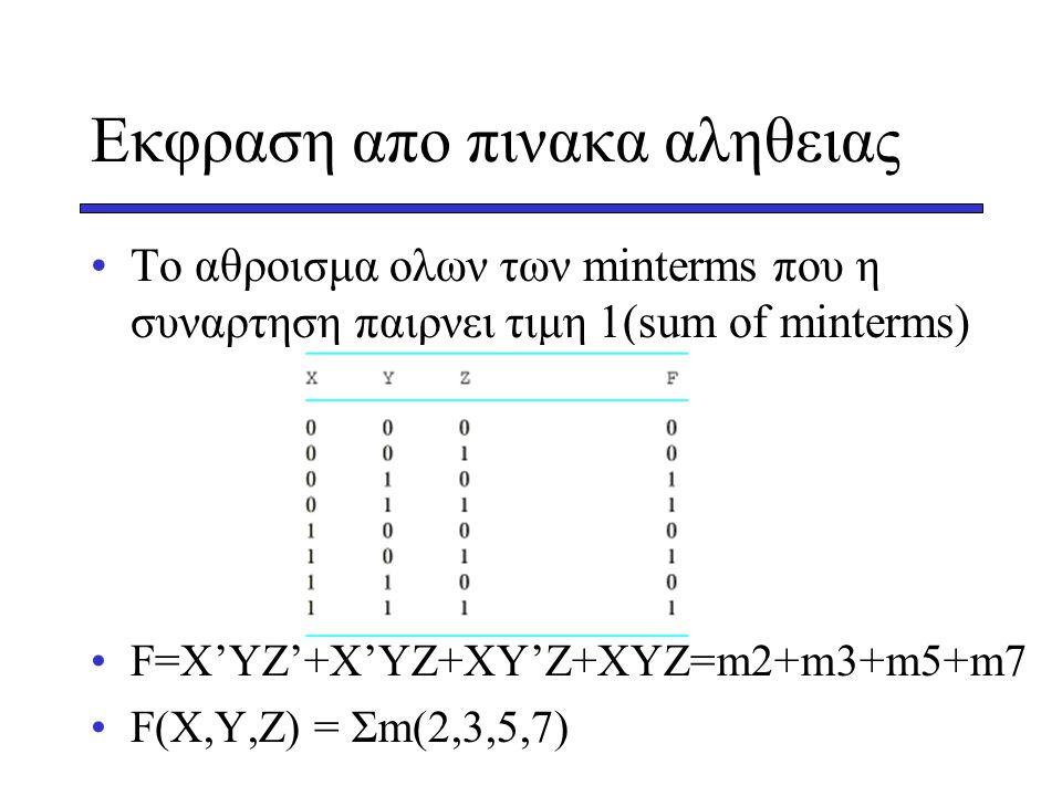 Εκφραση απο πινακα αληθειας •Το αθροισμα ολων των minterms που η συναρτηση παιρνει τιμη 1(sum of minterms) •F=X'YZ'+X'YZ+XY'Z+XYZ=m2+m3+m5+m7 •F(X,Y,Z